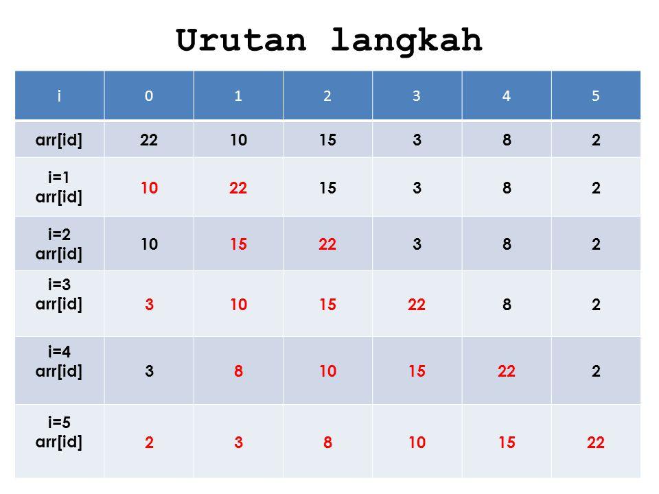 Urutan langkah i 1 2 3 4 5 arr[id] 22 10 15 8 i=1 i=2 i=3 i=4 i=5